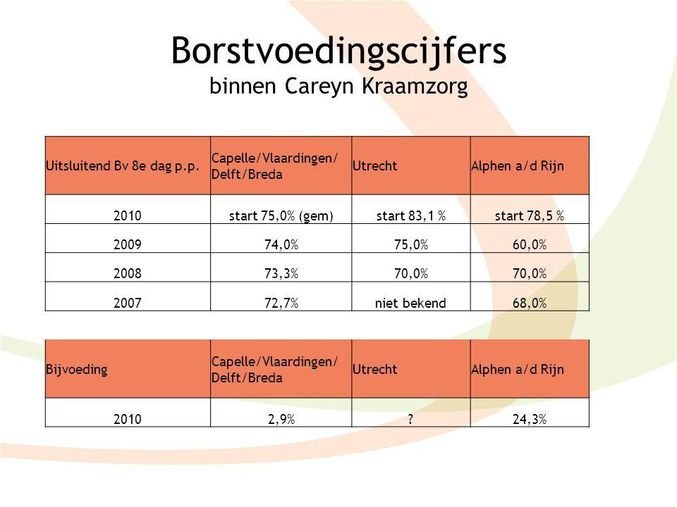 Borstvoedingscijfers binnen Careyn Kraamzorg