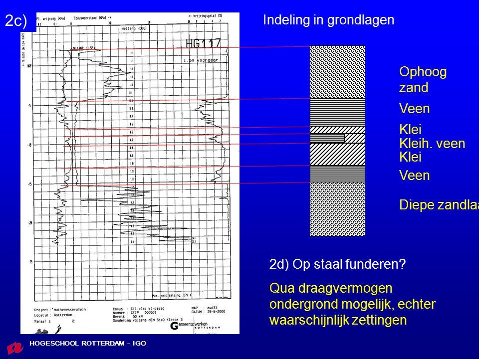2c) Indeling in grondlagen Ophoogzand Veen Klei Kleih. veen Klei Veen