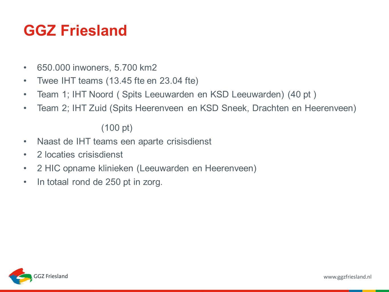 GGZ Friesland 650.000 inwoners, 5.700 km2