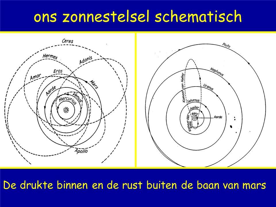 ons zonnestelsel schematisch