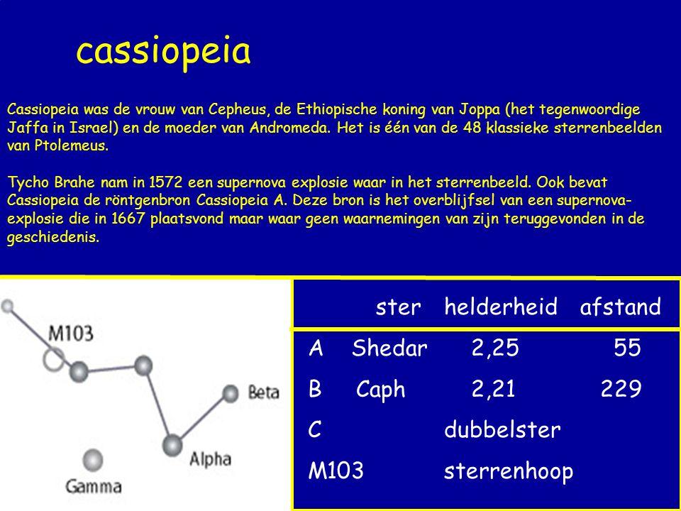 cassiopeia ster helderheid afstand A Shedar 2,25 55 B Caph 2,21 229