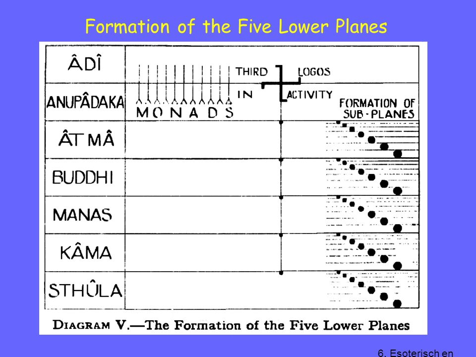 Formation of the Five Lower Planes