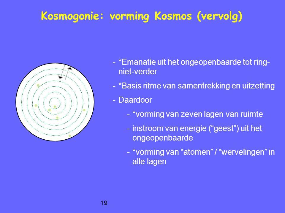 Kosmogonie: vorming Kosmos (vervolg)