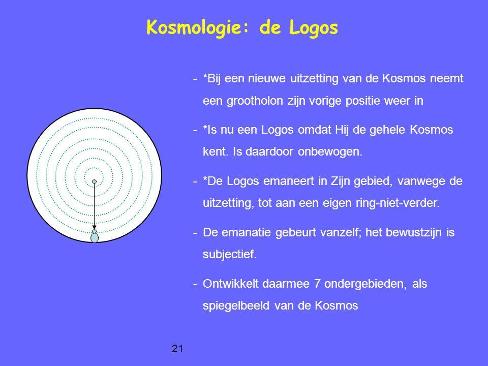 Kosmologie: de Logos *Bij een nieuwe uitzetting van de Kosmos neemt een grootholon zijn vorige positie weer in.
