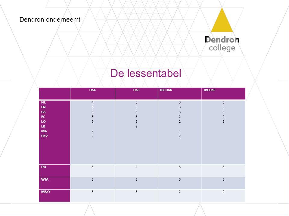 De lessentabel Dendron onderneemt Ha4 Ha5 IBCHa4 IBCHa5 NE EN GS EC LO