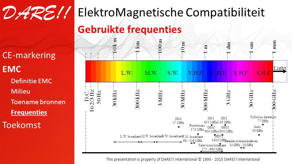 ElektroMagnetische Compatibiliteit