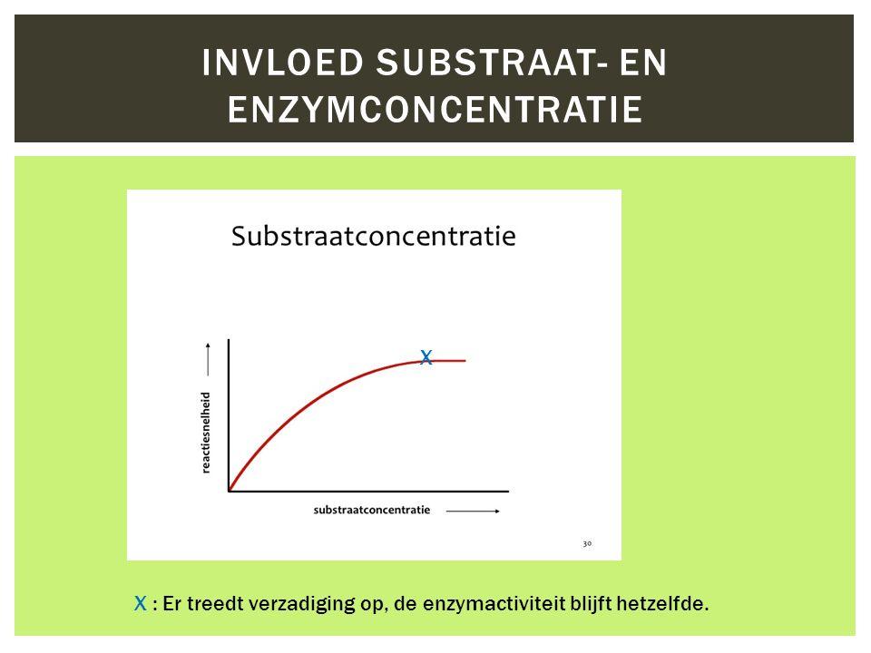 Invloed substraat- en enzymconcentratie