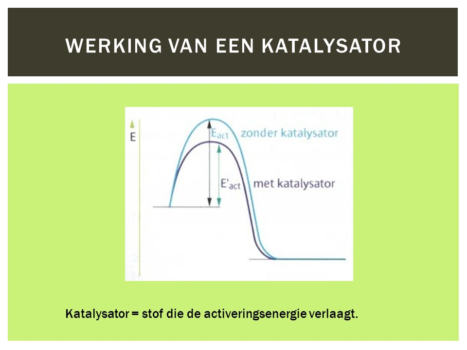 Werking van een katalysator