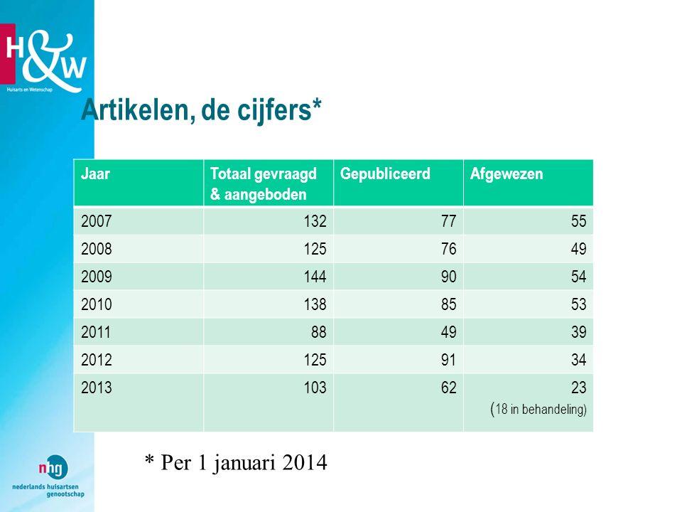Artikelen, de cijfers* * Per 1 januari 2014 Jaar