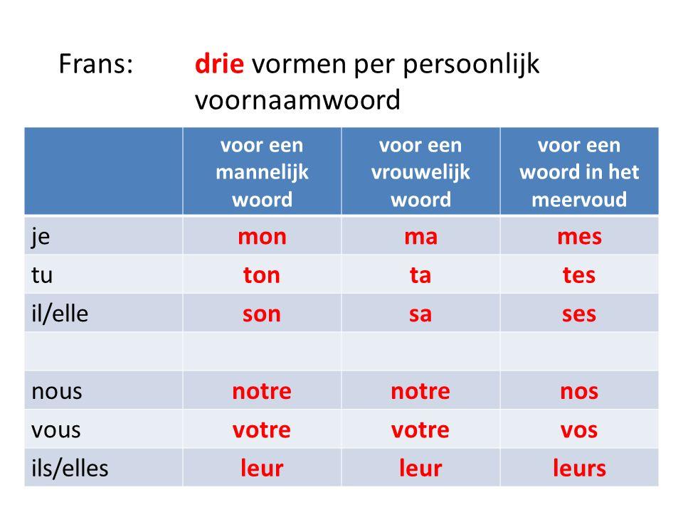 Frans: drie vormen per persoonlijk voornaamwoord