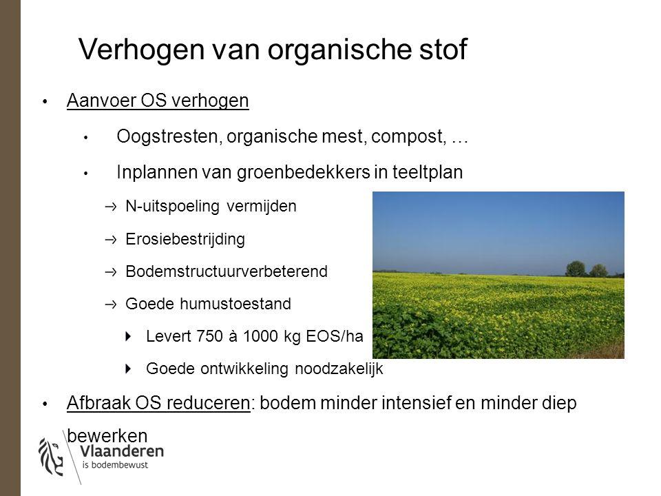 Verhogen van organische stof
