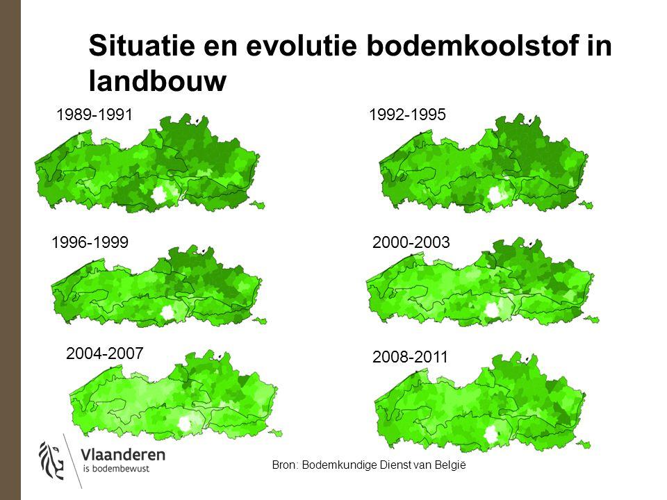 Situatie en evolutie bodemkoolstof in landbouw