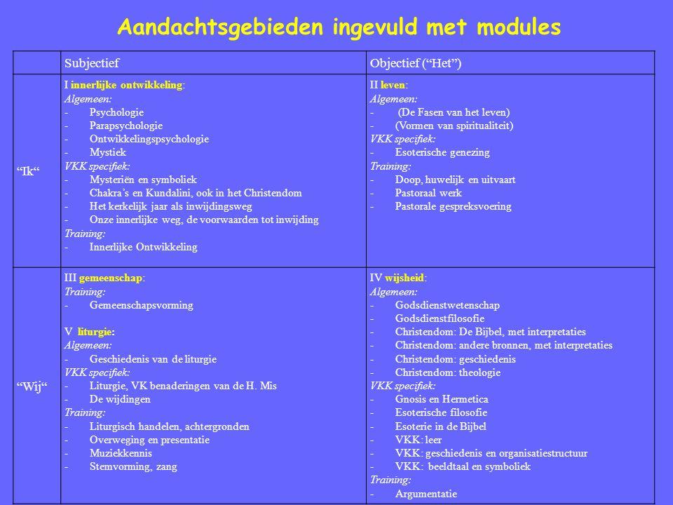 Aandachtsgebieden ingevuld met modules