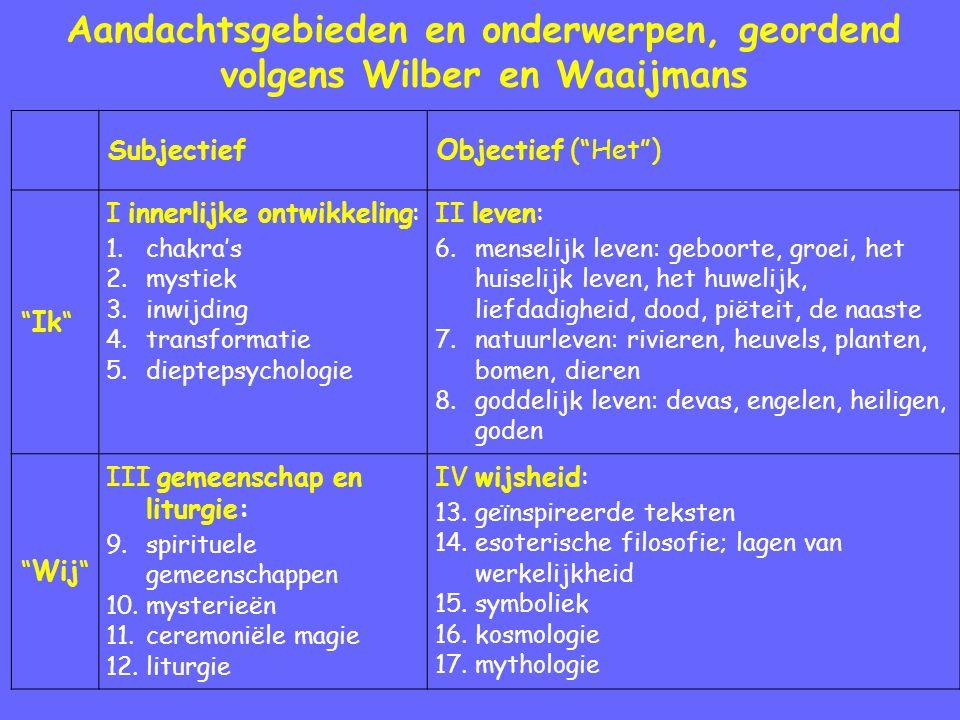 Aandachtsgebieden en onderwerpen, geordend volgens Wilber en Waaijmans