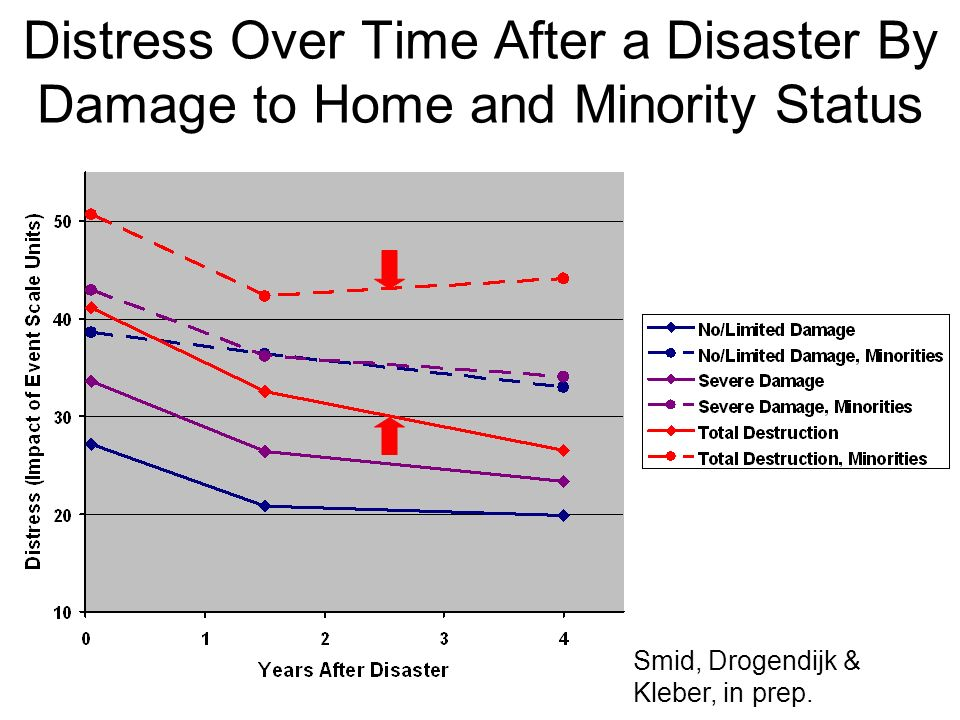Distress Over Time After a Disaster By Damage to Home and Minority Status