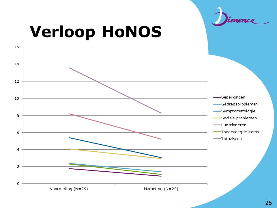 Verloop HoNOS