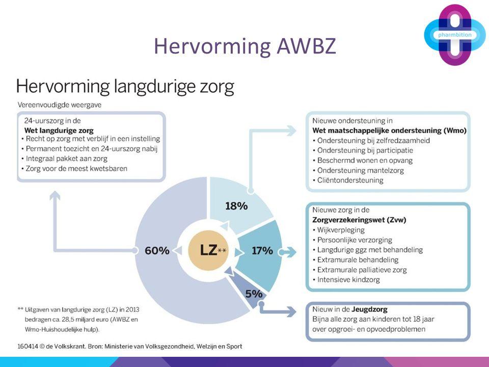 Hervorming AWBZ Voorbeeld
