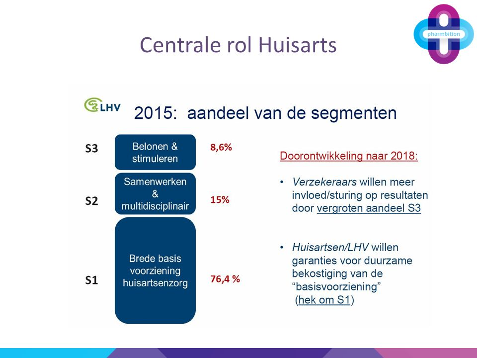 Centrale rol Huisarts