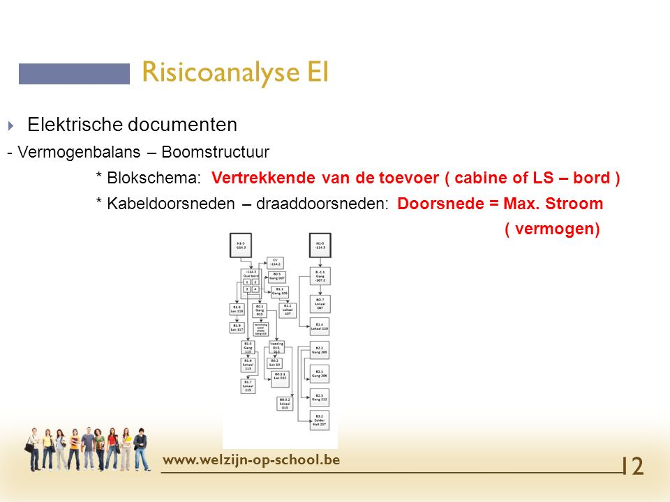 Risicoanalyse EI Elektrische documenten