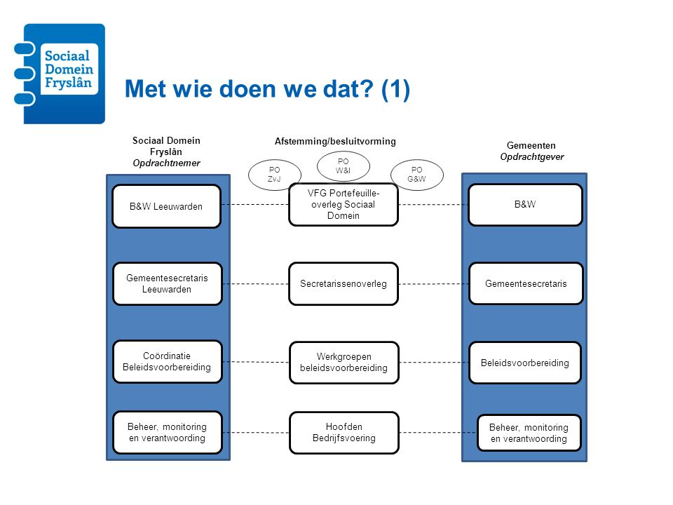 Sociaal Domein Fryslân Afstemming/besluitvorming