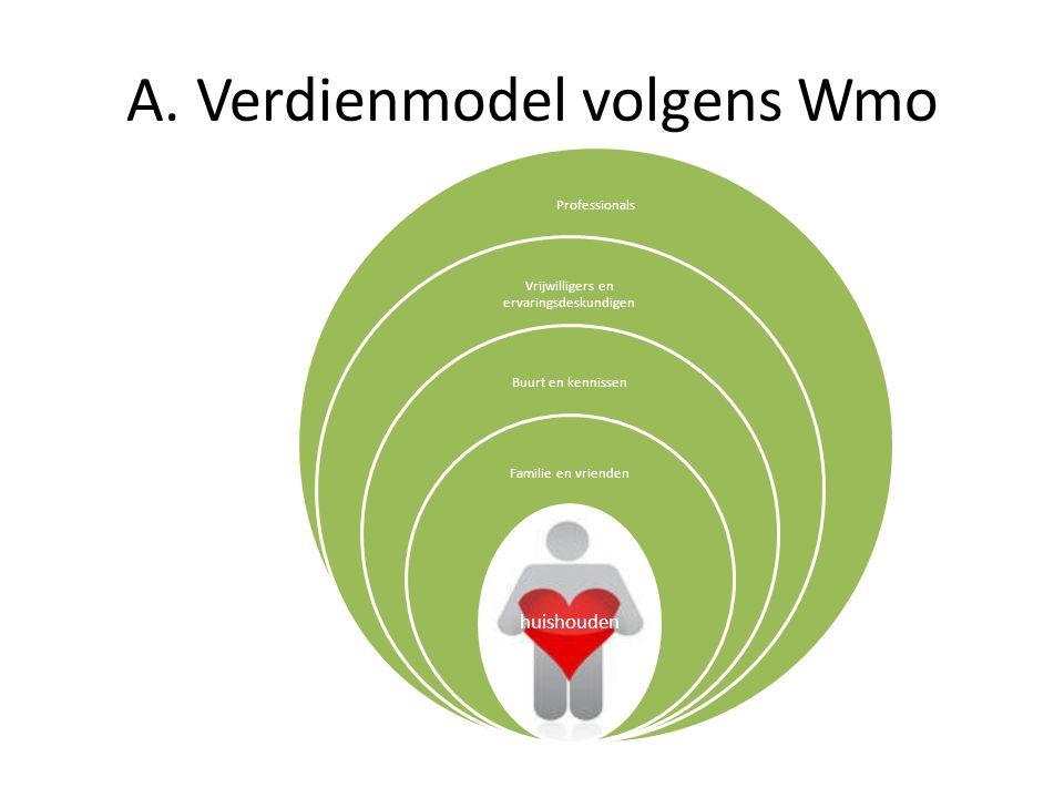 A. Verdienmodel volgens Wmo