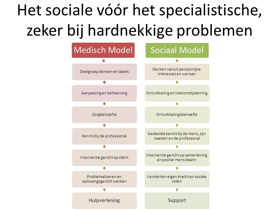 Het sociale vóór het specialistische, zeker bij hardnekkige problemen