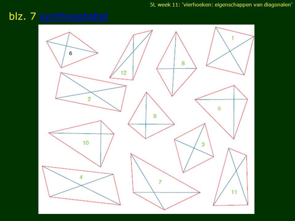 blz. 7 synthesetabel DIAGONALEN