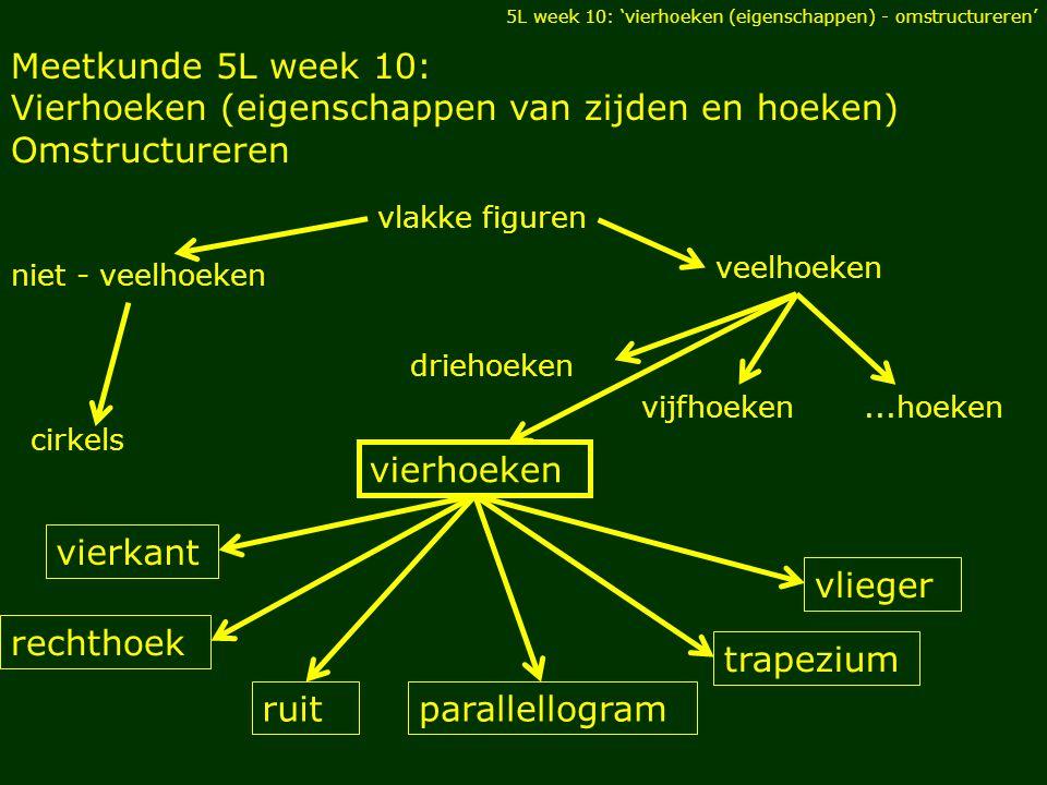 Vierhoeken (eigenschappen van zijden en hoeken) Omstructureren