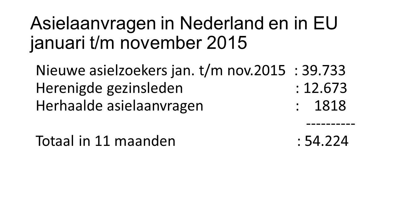 Asielaanvragen in Nederland en in EU januari t/m november 2015