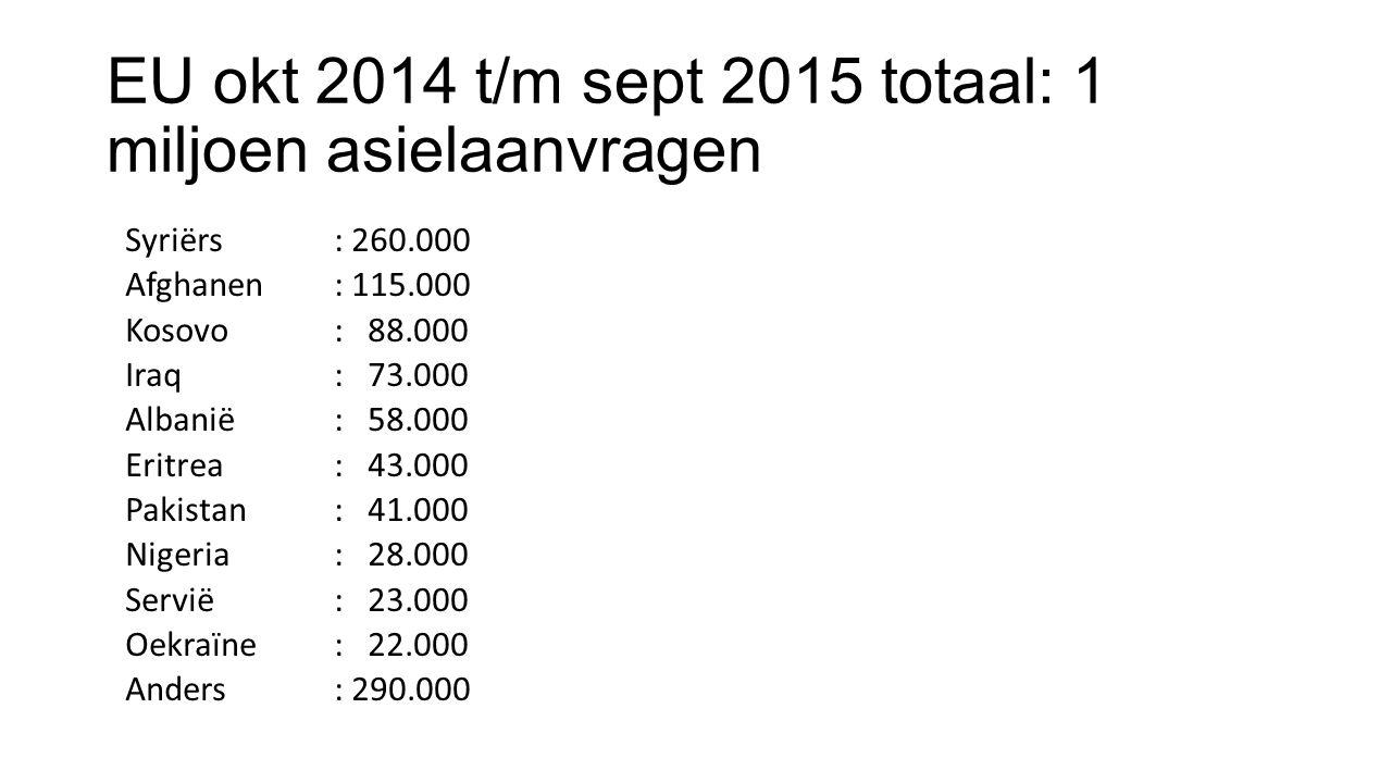 EU okt 2014 t/m sept 2015 totaal: 1 miljoen asielaanvragen