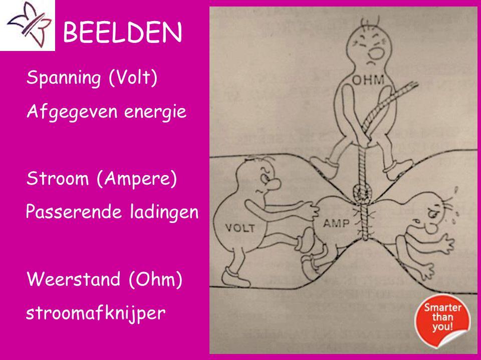 Aat BEELDEN Spanning (Volt) Afgegeven energie Stroom (Ampere)