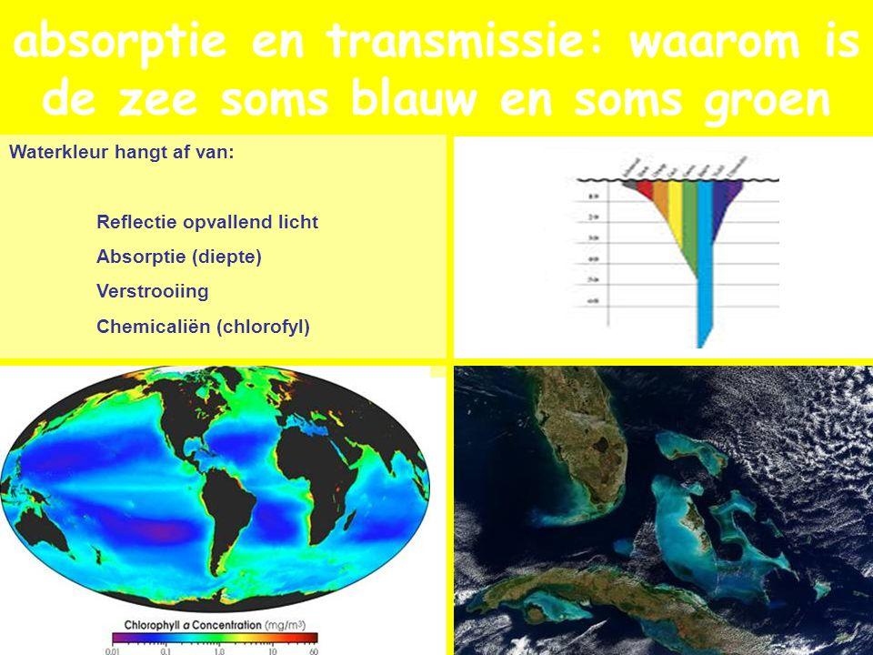 absorptie en transmissie: waarom is de zee soms blauw en soms groen