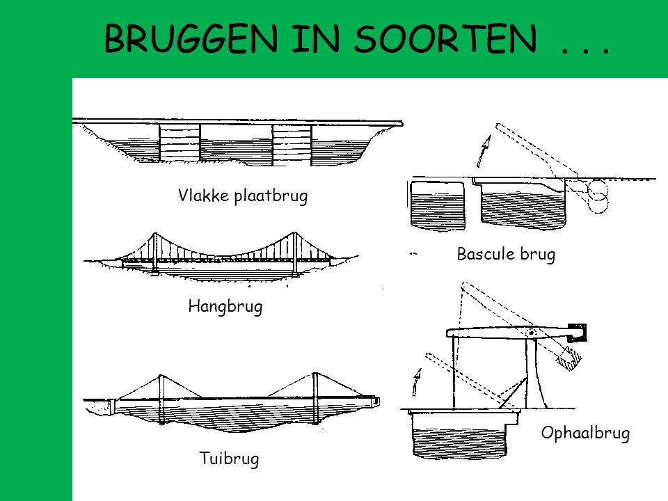 BRUGGEN IN SOORTEN . . . Vlakke plaatbrug Bascule brug Hangbrug