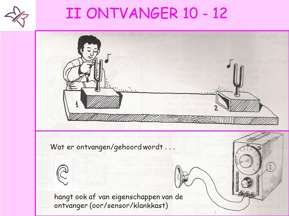 II ONTVANGER 10 - 12 Wat er ontvangen/gehoord wordt . . .