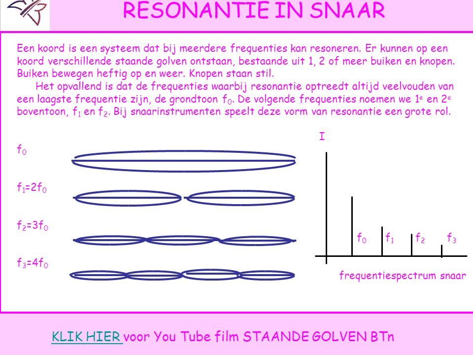 Resonantie in SNAAR KLIK HIER voor You Tube film STAANDE GOLVEN BTn