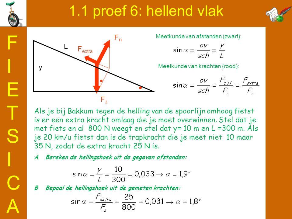 FIETSICA 1.1 proef 6: hellend vlak Fn L Fextra y Fz