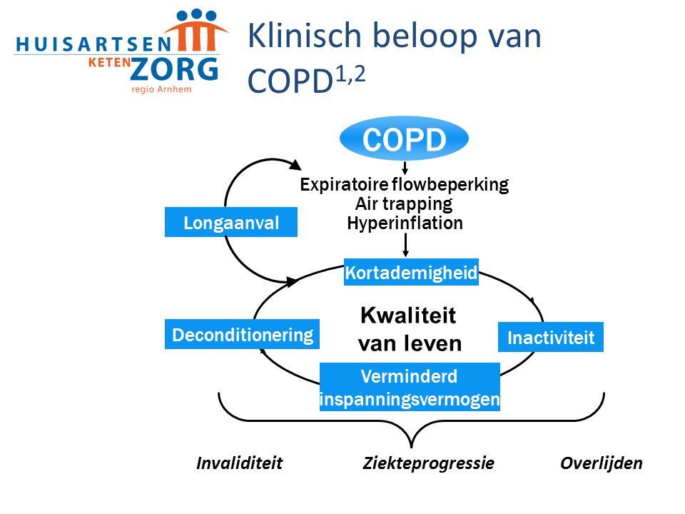 Klinisch beloop van COPD1,2