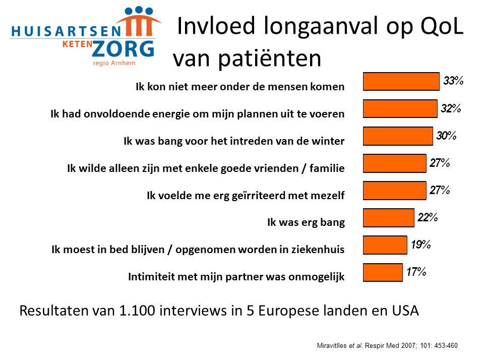 Invloed longaanval op QoL van patiënten