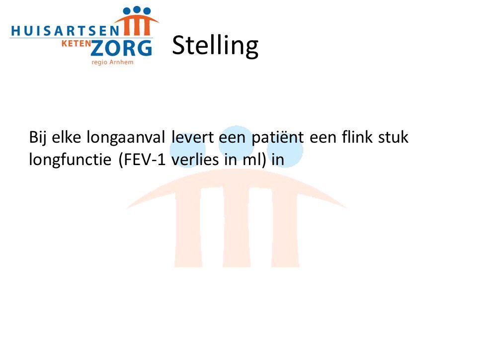 Stelling Bij elke longaanval levert een patiënt een flink stuk longfunctie (FEV-1 verlies in ml) in