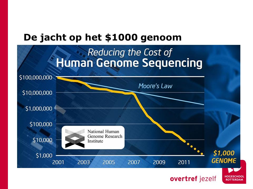 De jacht op het $1000 genoom
