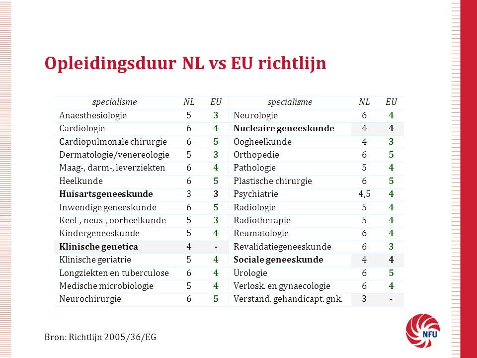 Opleidingsduur NL vs EU richtlijn