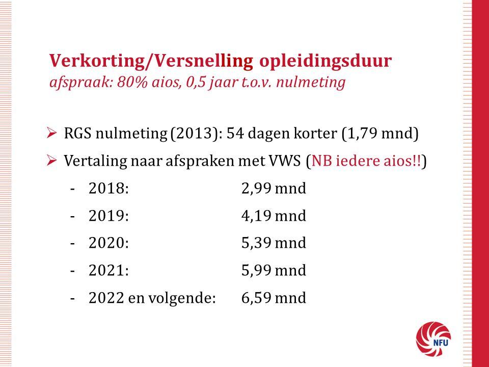 Verkorting/Versnelling opleidingsduur afspraak: 80% aios, 0,5 jaar t.o.v. nulmeting
