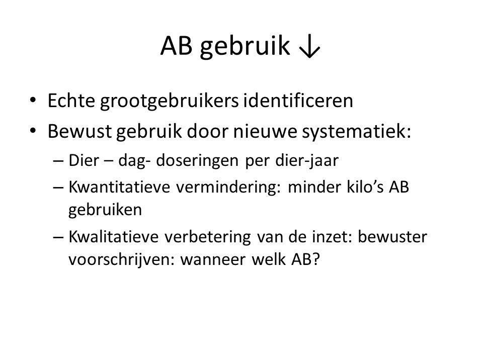 AB gebruik ↓ Echte grootgebruikers identificeren