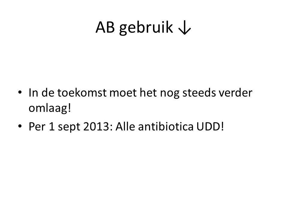 AB gebruik ↓ In de toekomst moet het nog steeds verder omlaag!