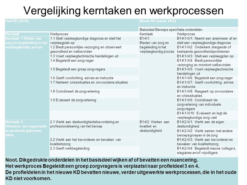 Vergelijking kerntaken en werkprocessen