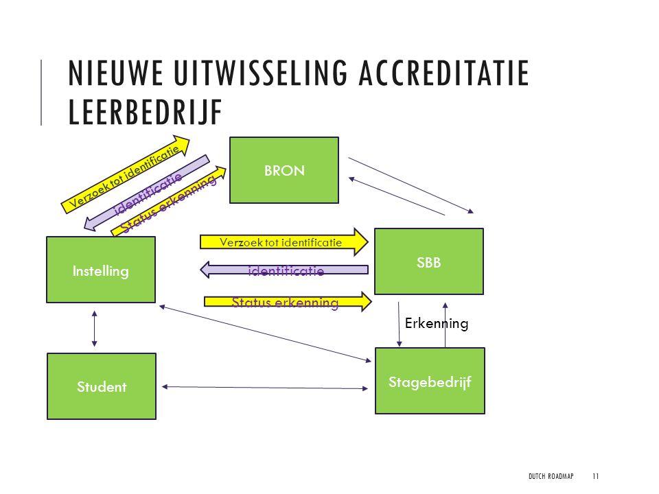 Nieuwe uitwisseling accreditatie Leerbedrijf