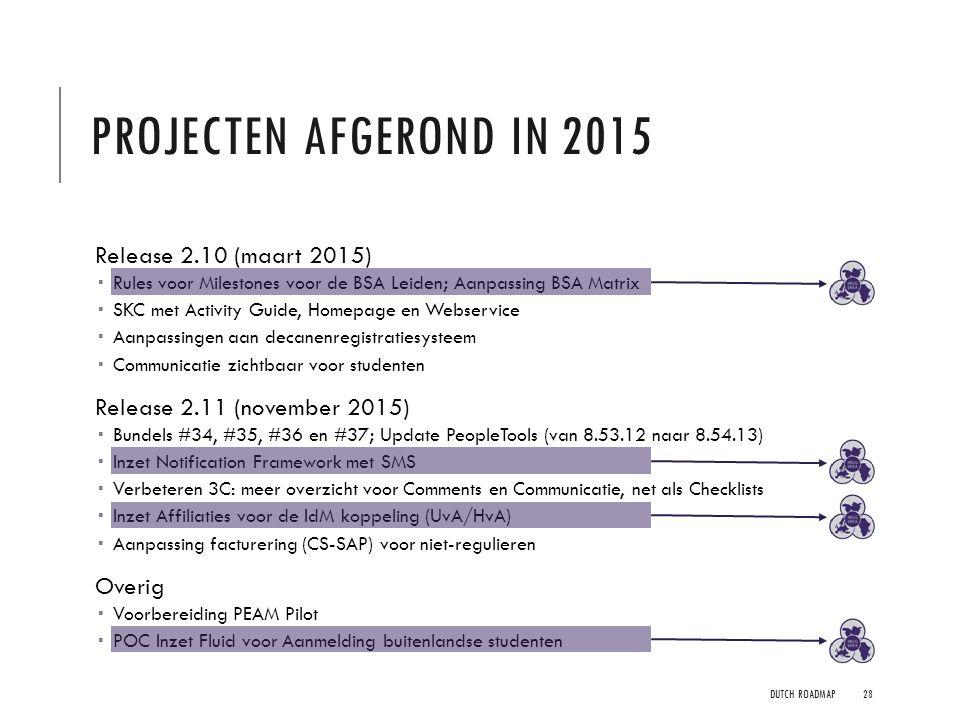Projecten Afgerond In 2015 Release 2.10 (maart 2015)