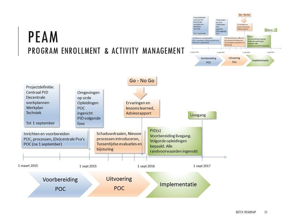 PEAM Program Enrollment & Activity Management