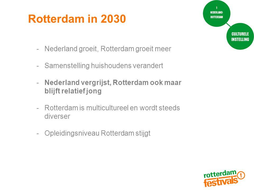 Rotterdam in 2030 Nederland groeit, Rotterdam groeit meer