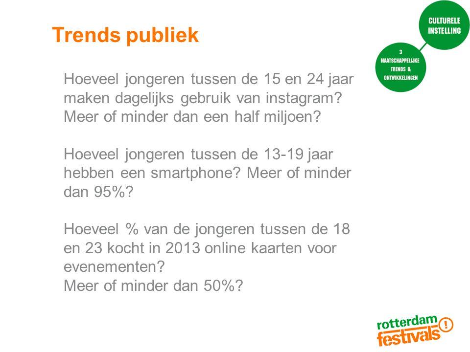 Trends publiek Hoeveel jongeren tussen de 15 en 24 jaar maken dagelijks gebruik van instagram Meer of minder dan een half miljoen